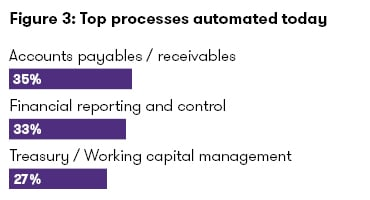Processes automated