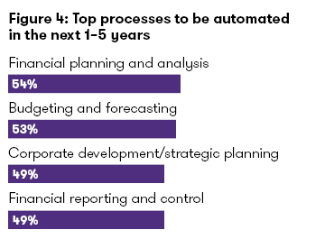 Future processes automated
