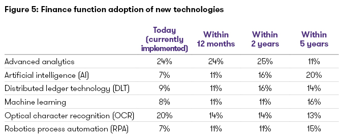 Adoption new technologies