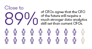 CFO of the future