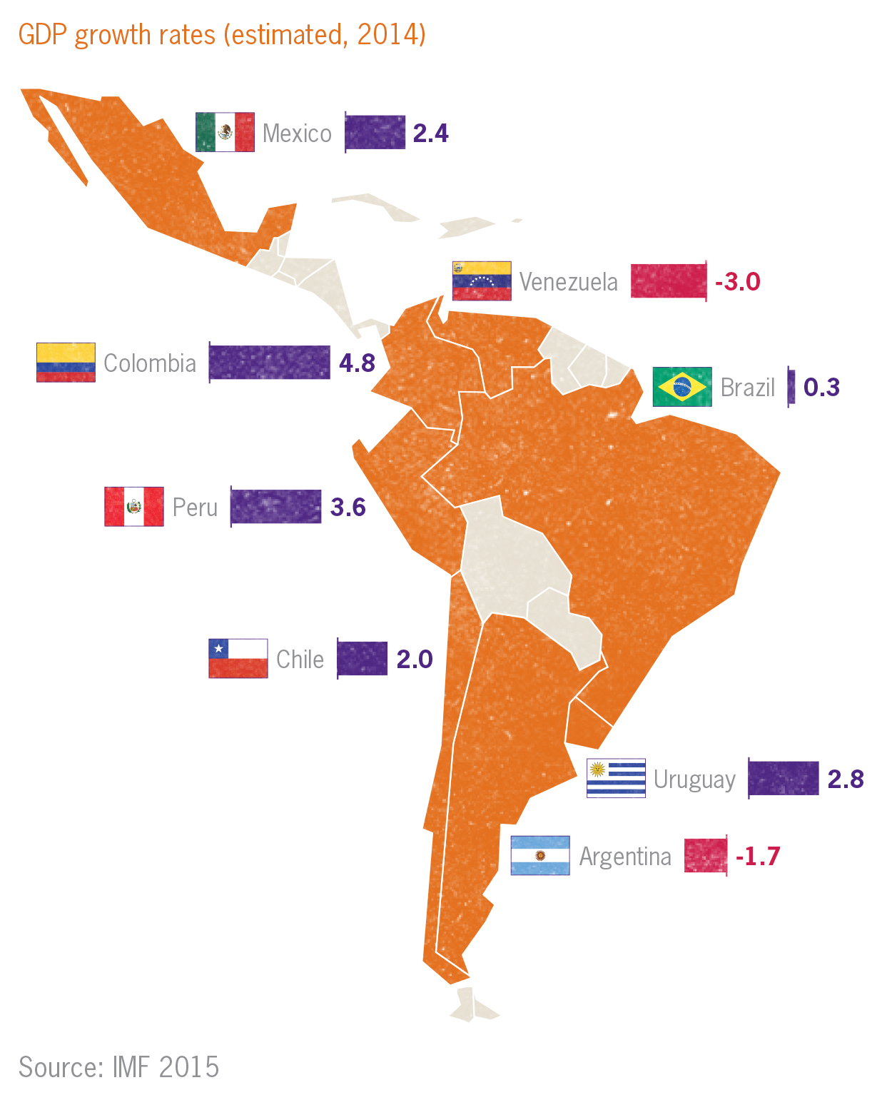 GDP growth rates in Latin America